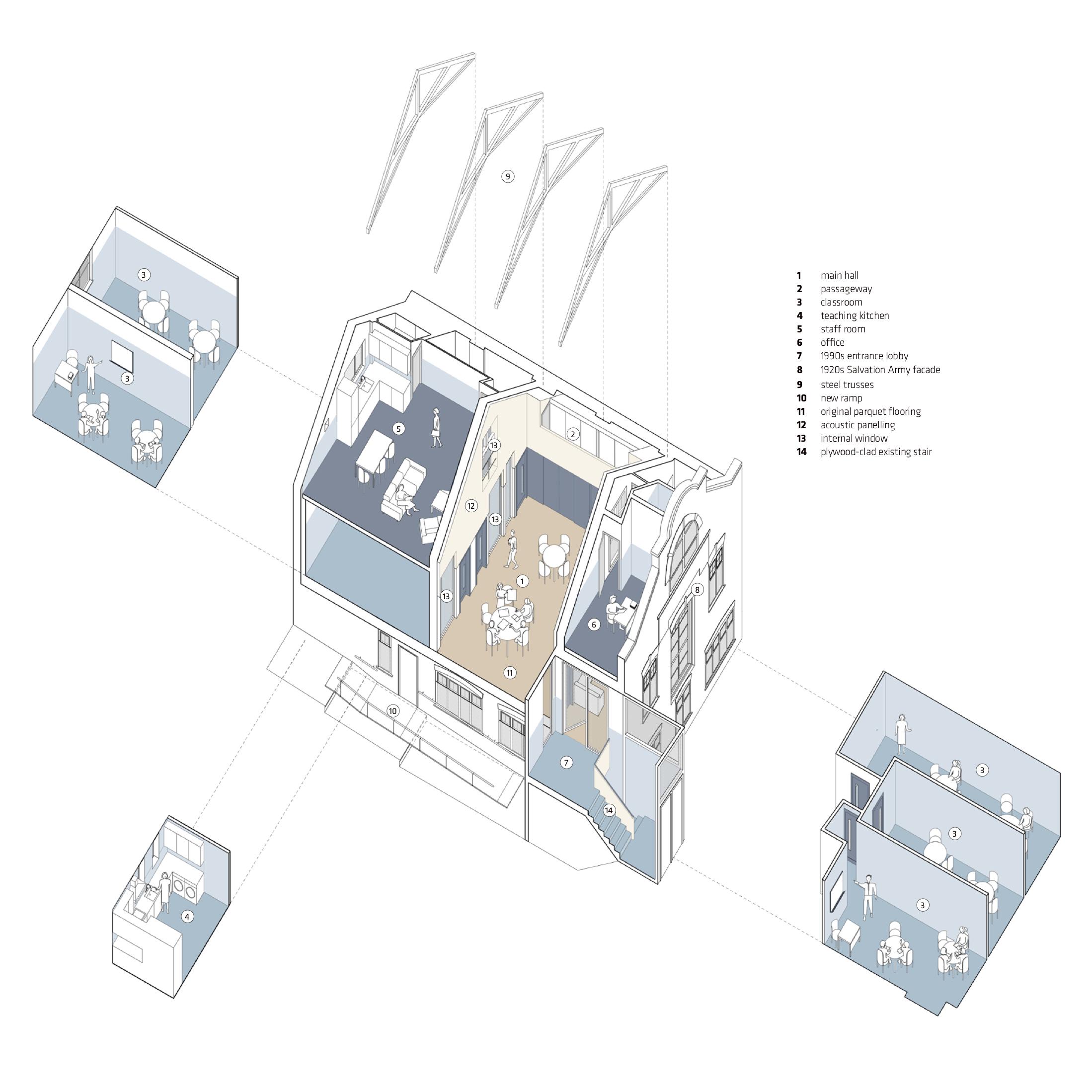 Snowflake School in London, Axonometrie