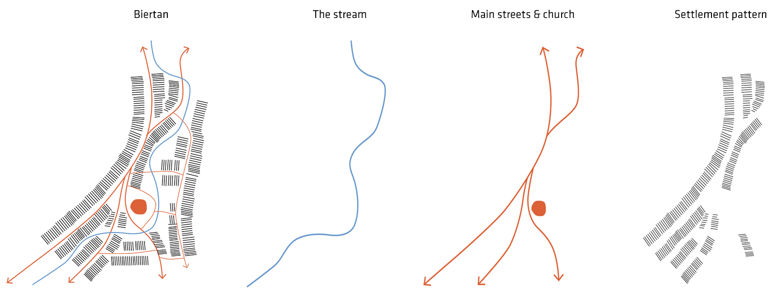 Biertan, settlement pattern