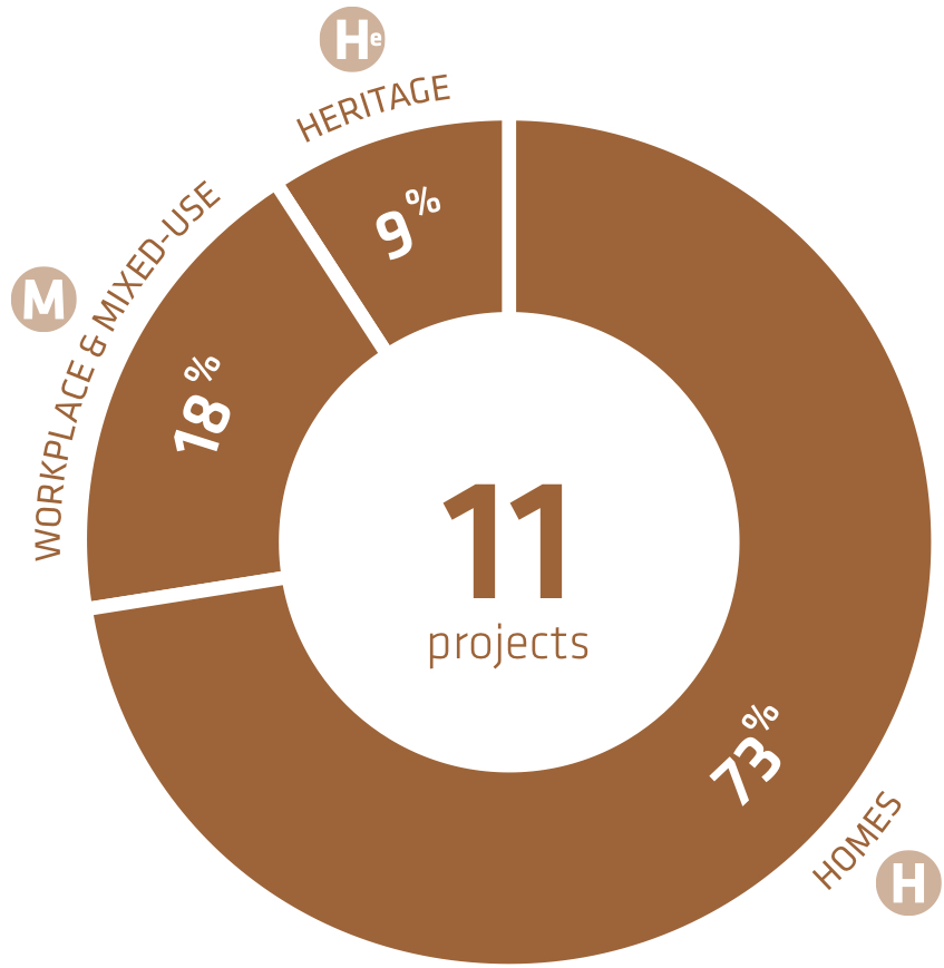 Hampstead Architects: Patalab project chart